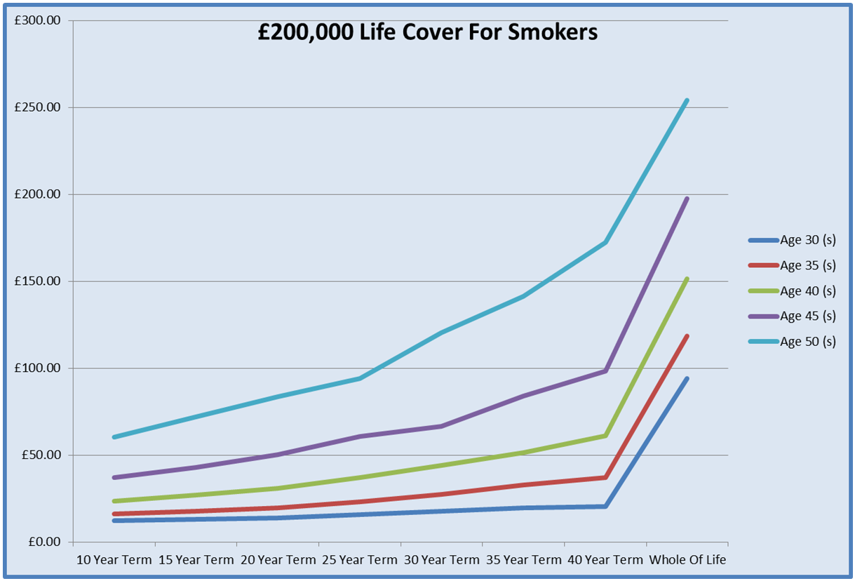 Graph For Life Insurance For £200,000
